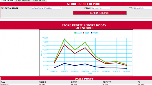 ANALYSIS: View how well you are making profit per year, month or per day.