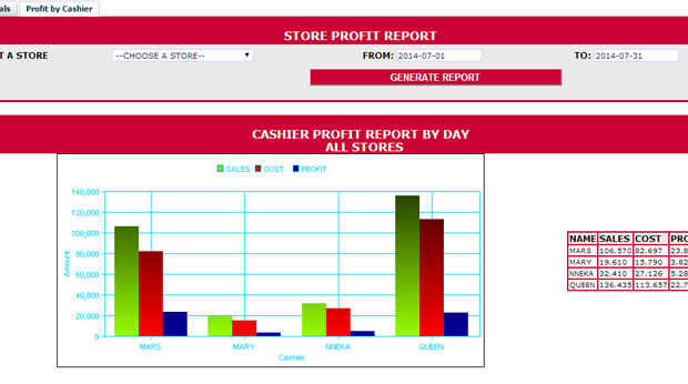 ANALYSIS: Want to know which cashier is really selling? It's just a click away