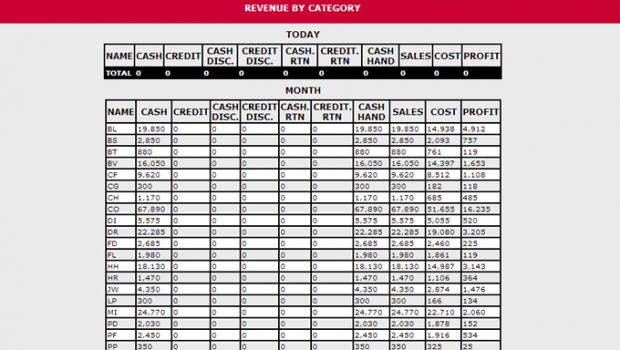 REPORTS: See how you are selling by store and by category