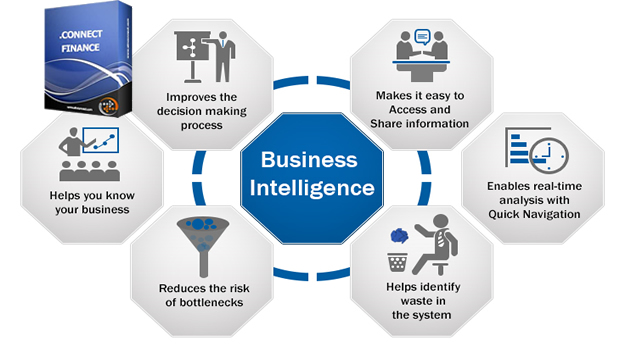 .CONNECT FINANCE: Improving Business Intelligence